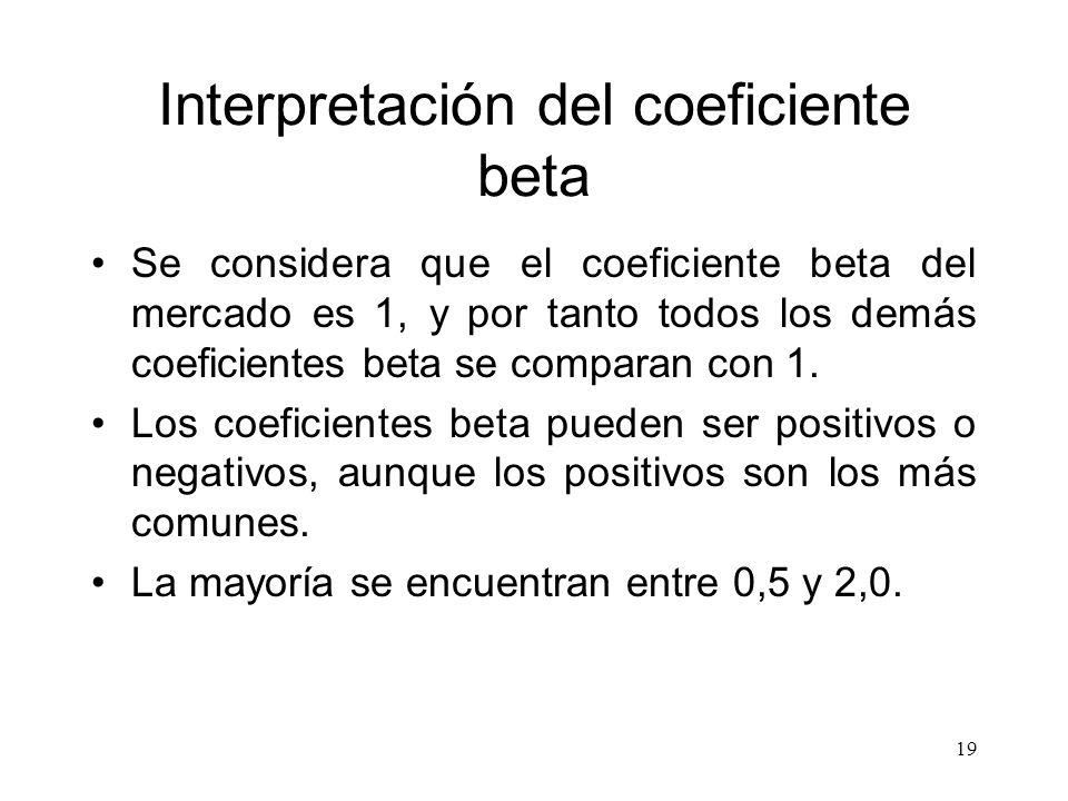 Seleccion y evaluacion de carteras ppt video online for Definicion de beta