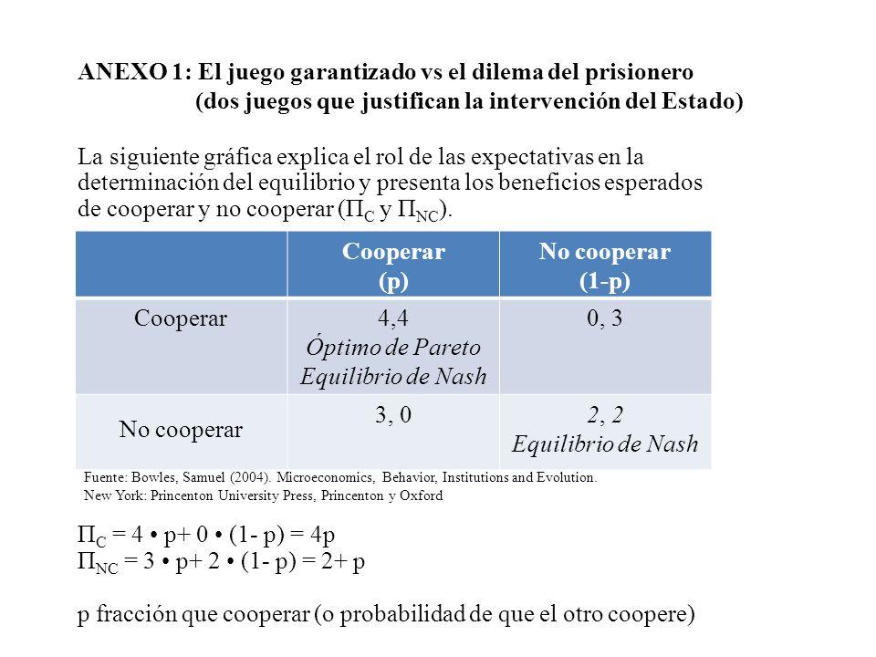 Óptimo de Pareto Equilibrio de Nash