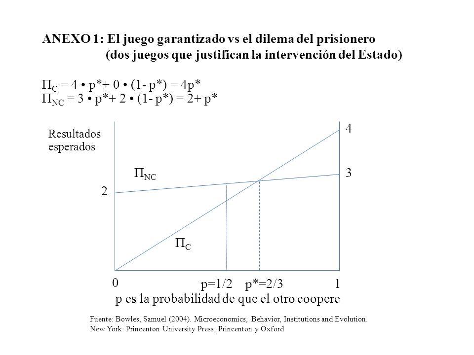 p es la probabilidad de que el otro coopere