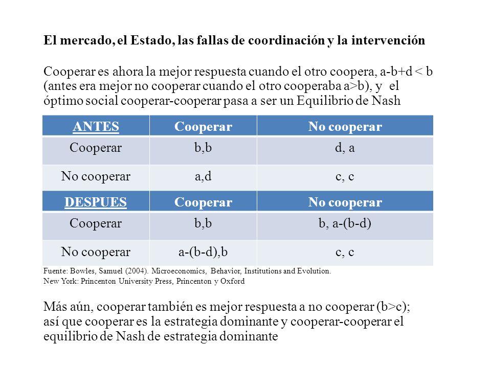 ANTES Cooperar No cooperar DESPUES Cooperar No cooperar