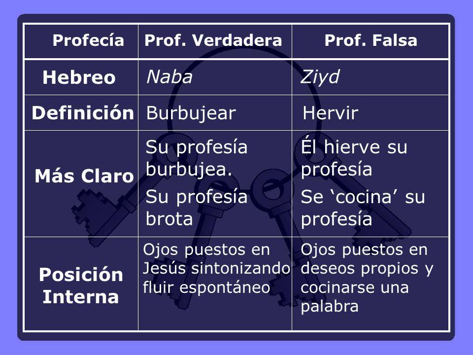 Hebreo Definición Más Claro Posición Interna