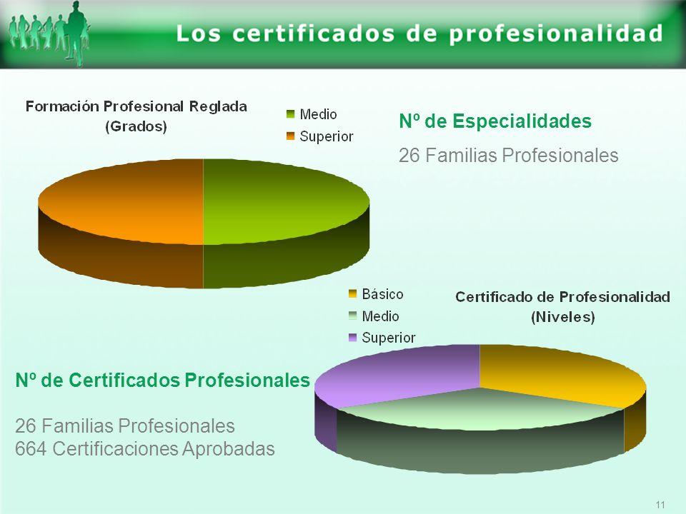 Nº de Especialidades 26 Familias Profesionales. Nº de Certificados Profesionales. 26 Familias Profesionales.