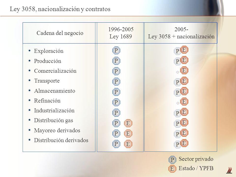 Ley 3058, nacionalización y contratos