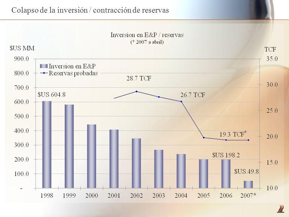 Colapso de la inversión / contracción de reservas