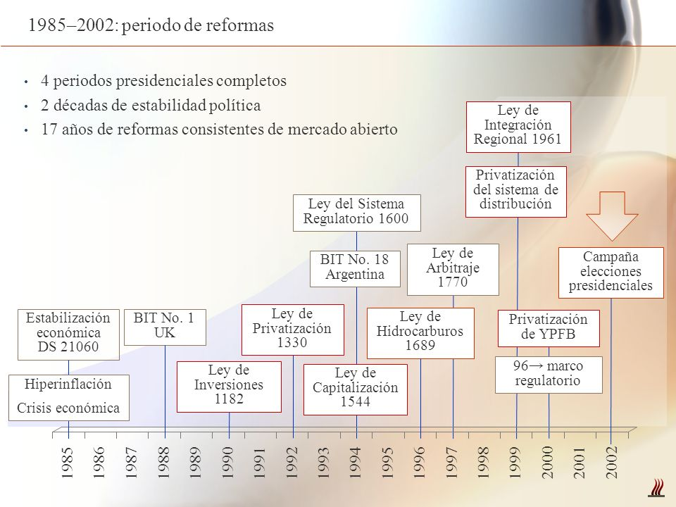 1985–2002: periodo de reformas 4 periodos presidenciales completos