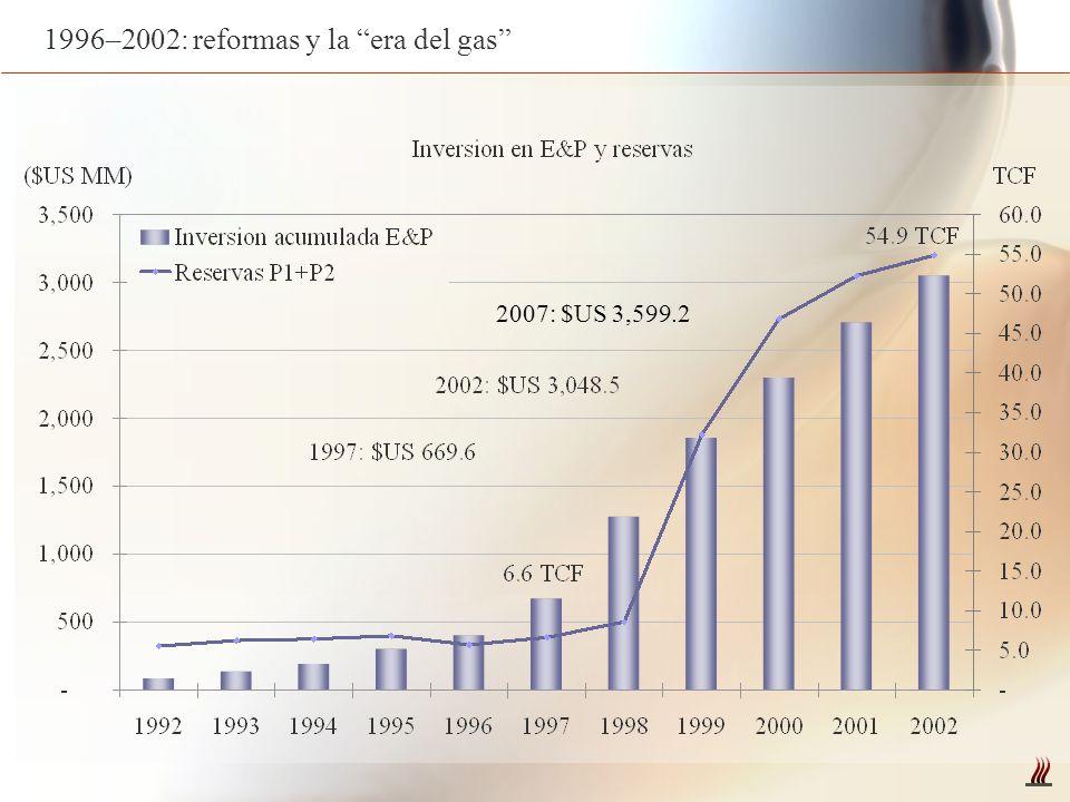 1996–2002: reformas y la era del gas