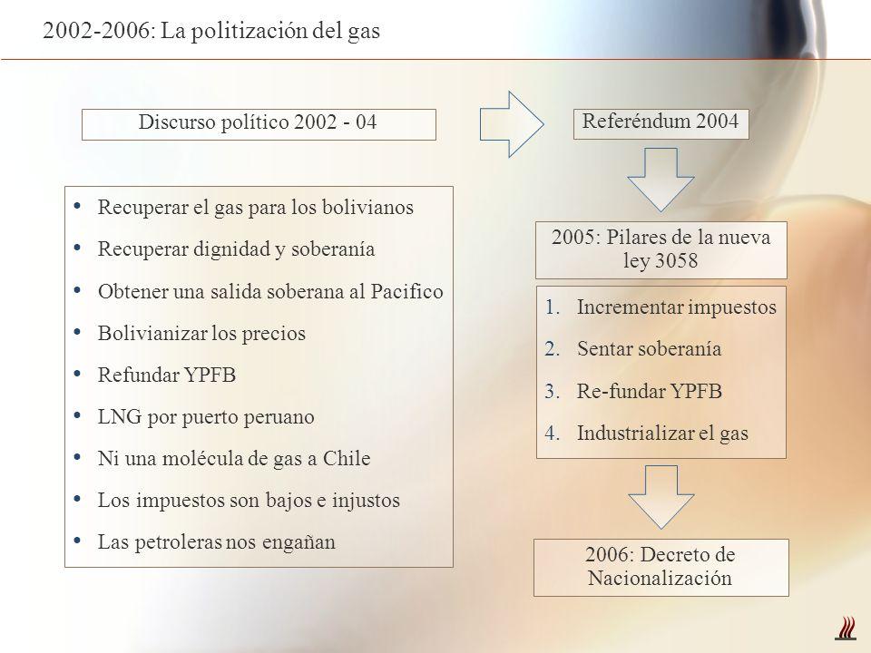 2002-2006: La politización del gas