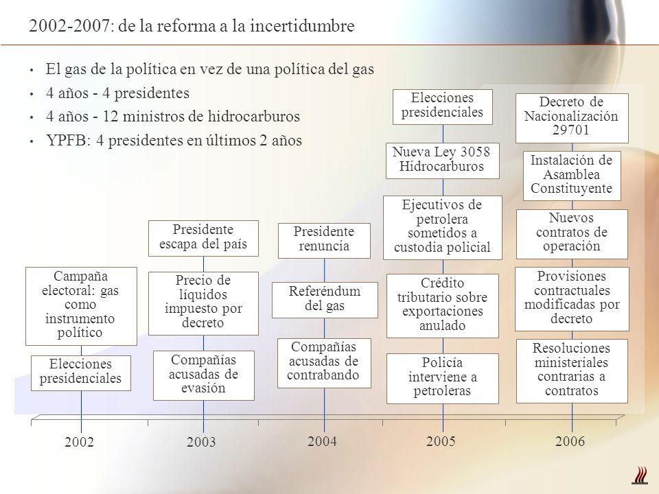 2002-2007: de la reforma a la incertidumbre