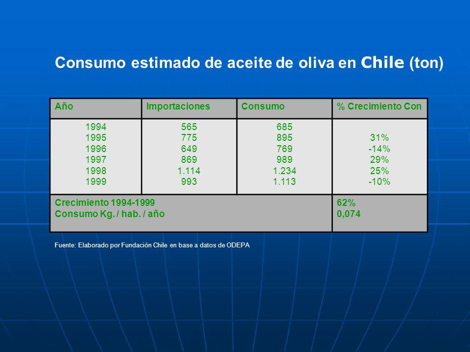 Consumo estimado de aceite de oliva en Chile (ton)
