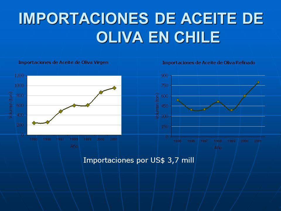 IMPORTACIONES DE ACEITE DE OLIVA EN CHILE