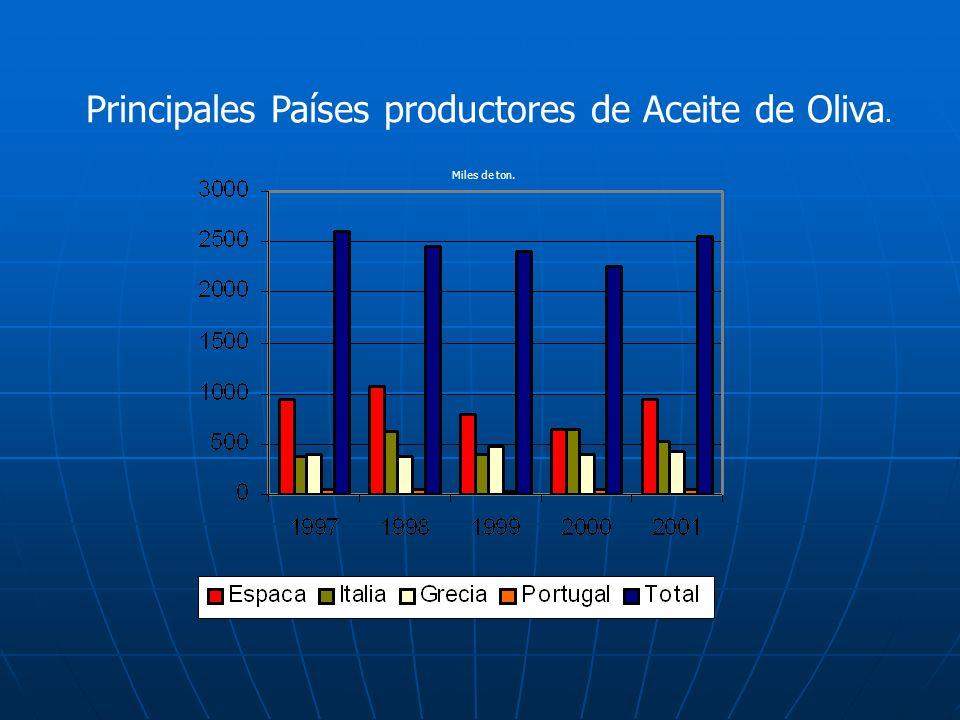 Principales Países productores de Aceite de Oliva.