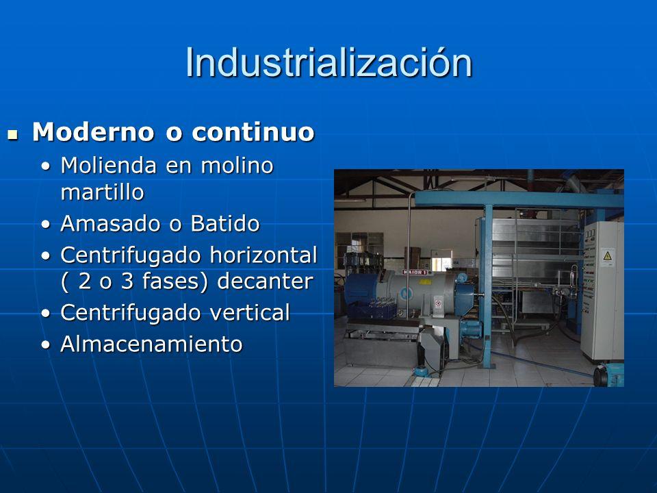 Industrialización Moderno o continuo Molienda en molino martillo