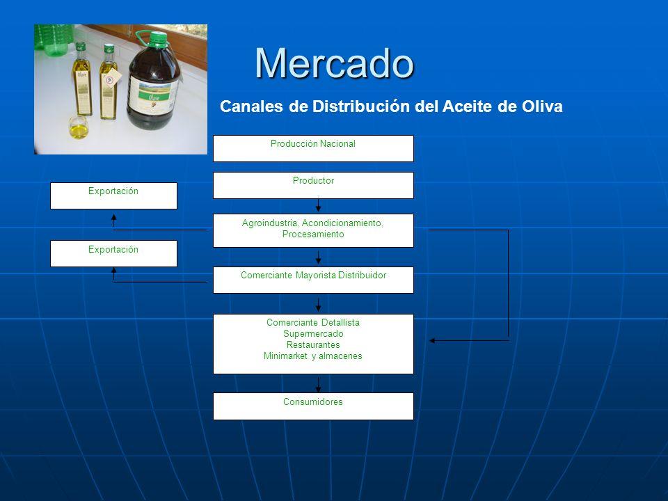Mercado Canales de Distribución del Aceite de Oliva