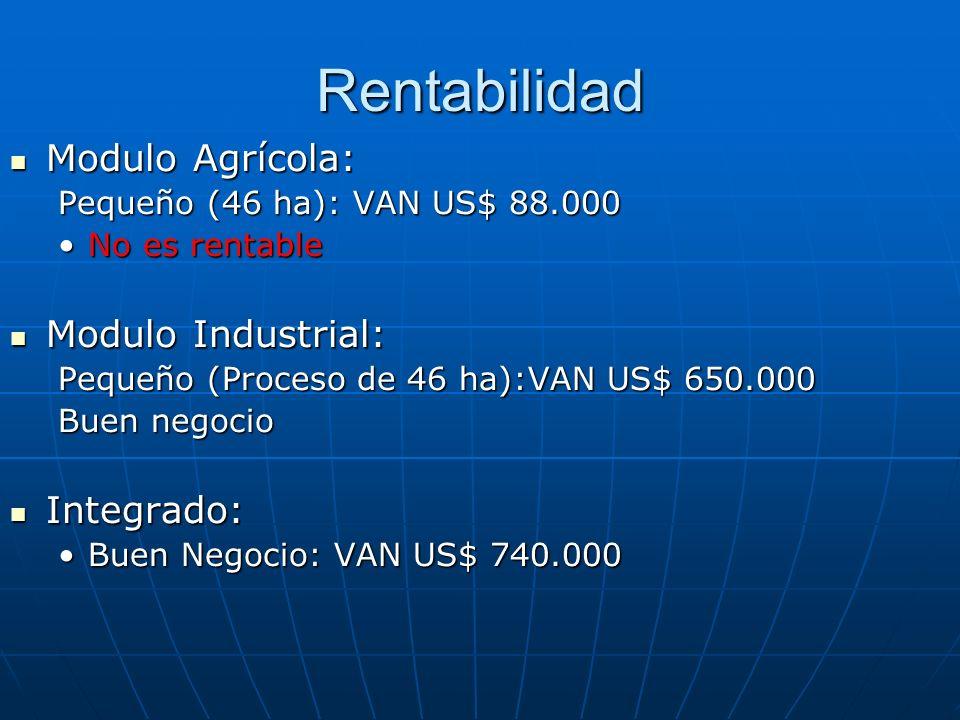 Rentabilidad Modulo Agrícola: Modulo Industrial: Integrado: