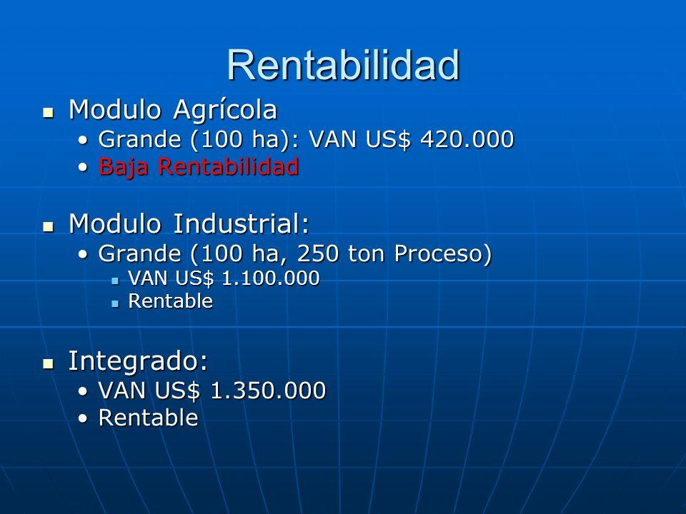 Rentabilidad Modulo Agrícola Modulo Industrial: Integrado: