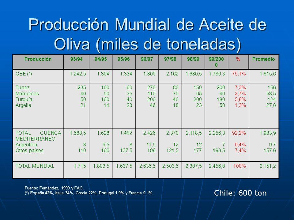 Producción Mundial de Aceite de Oliva (miles de toneladas)