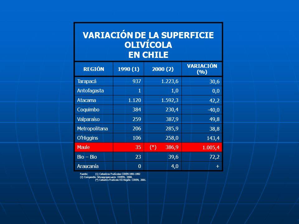 VARIACIÓN DE LA SUPERFICIE OLIVÍCOLA
