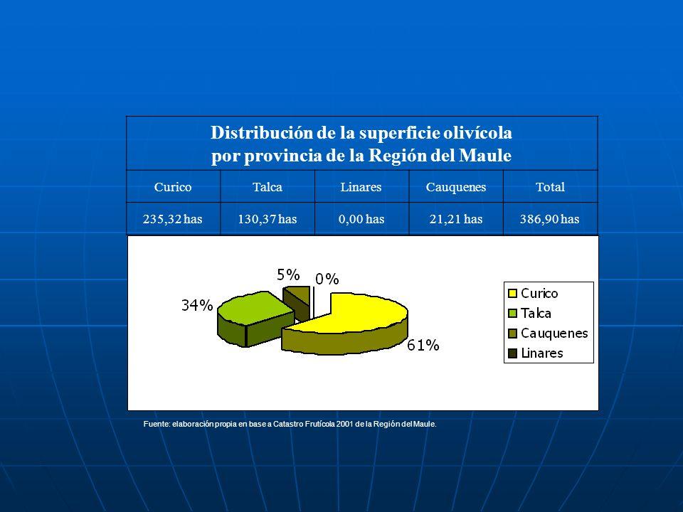 por provincia de la Región del Maule