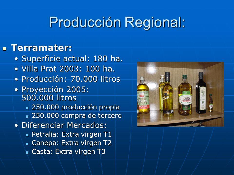 Producción Regional: Terramater: Superficie actual: 180 ha.