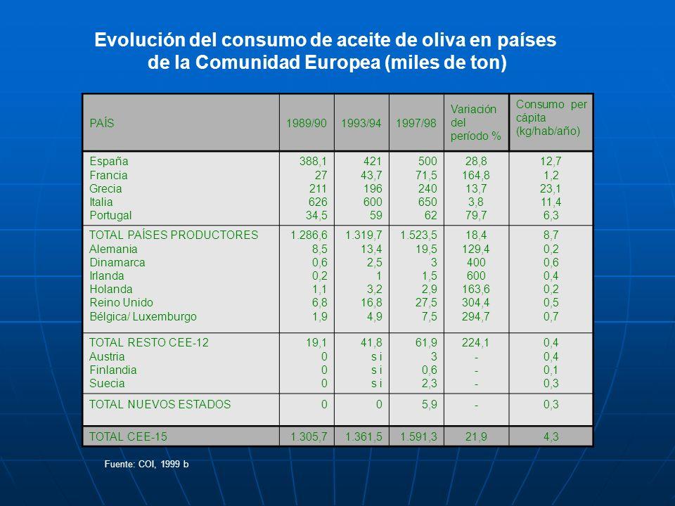 Evolución del consumo de aceite de oliva en países