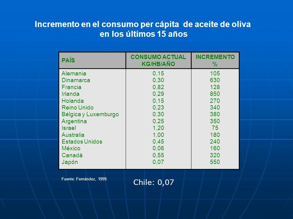 Incremento en el consumo per cápita de aceite de oliva