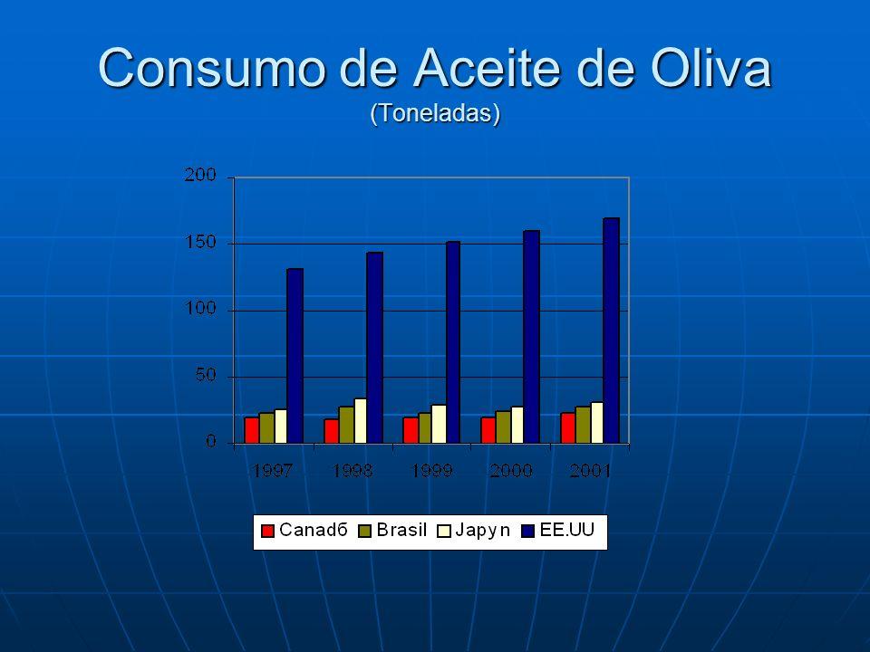 Consumo de Aceite de Oliva (Toneladas)