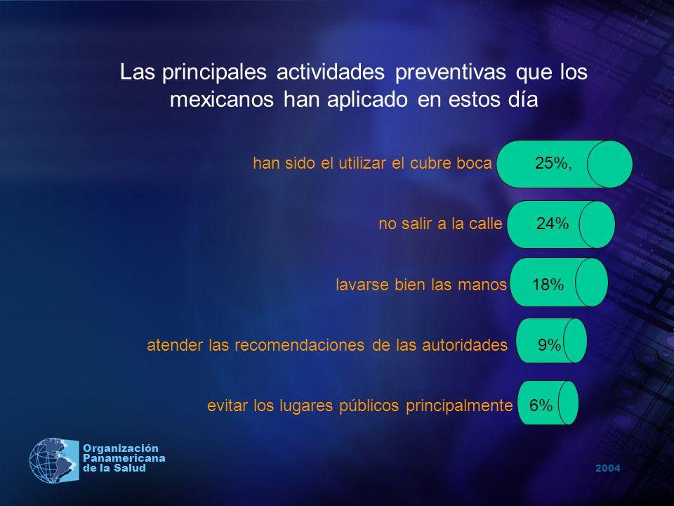 Las principales actividades preventivas que los mexicanos han aplicado en estos día