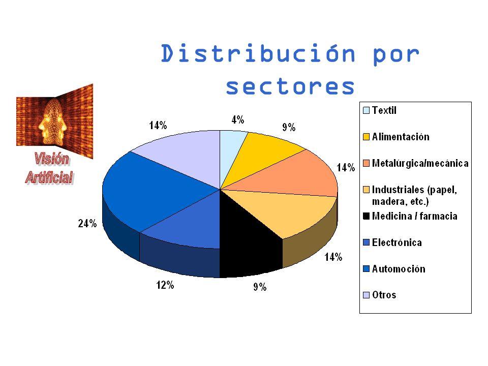 Distribución por sectores