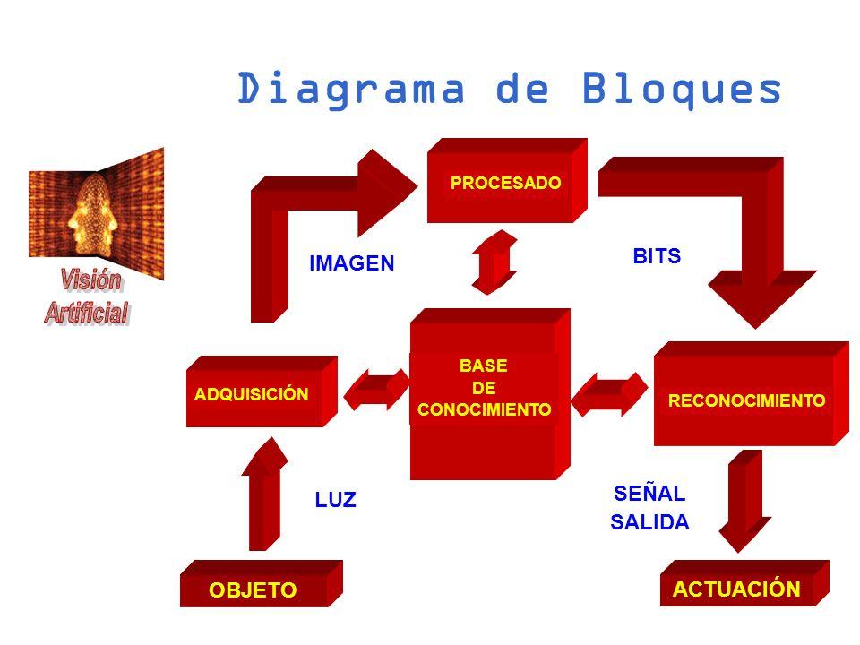 Diagrama de Bloques BITS IMAGEN SEÑAL LUZ SALIDA OBJETO ACTUACIÓN