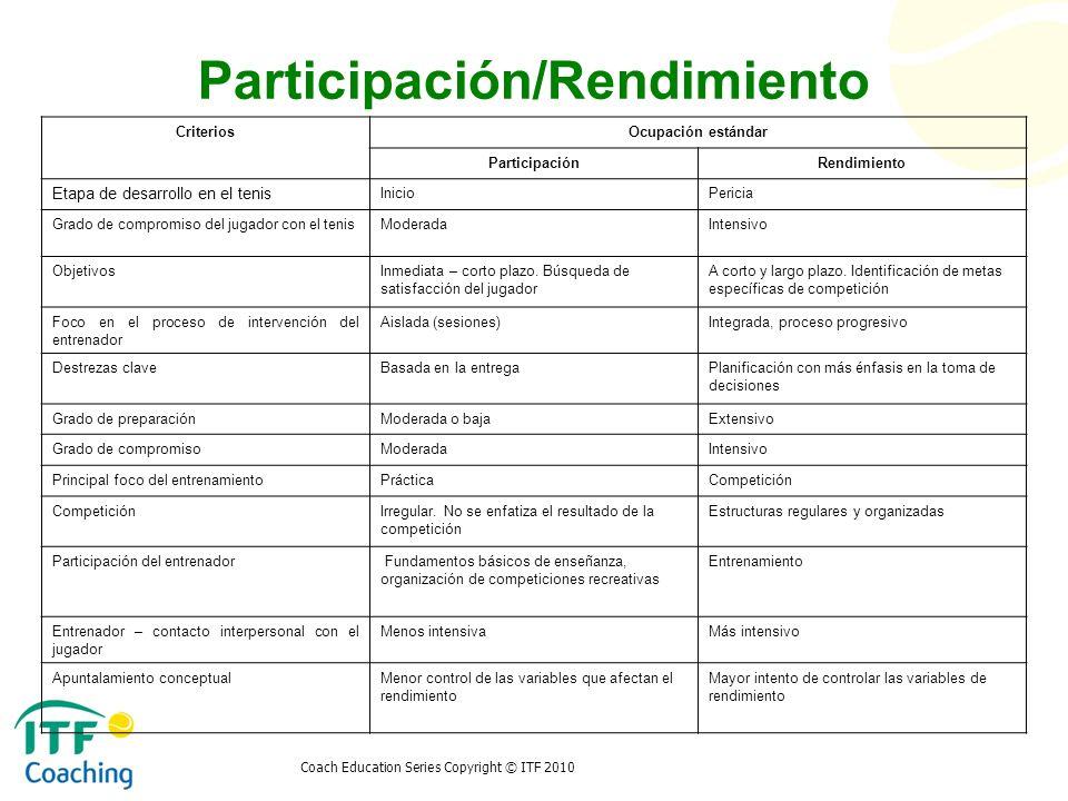 Participación/Rendimiento