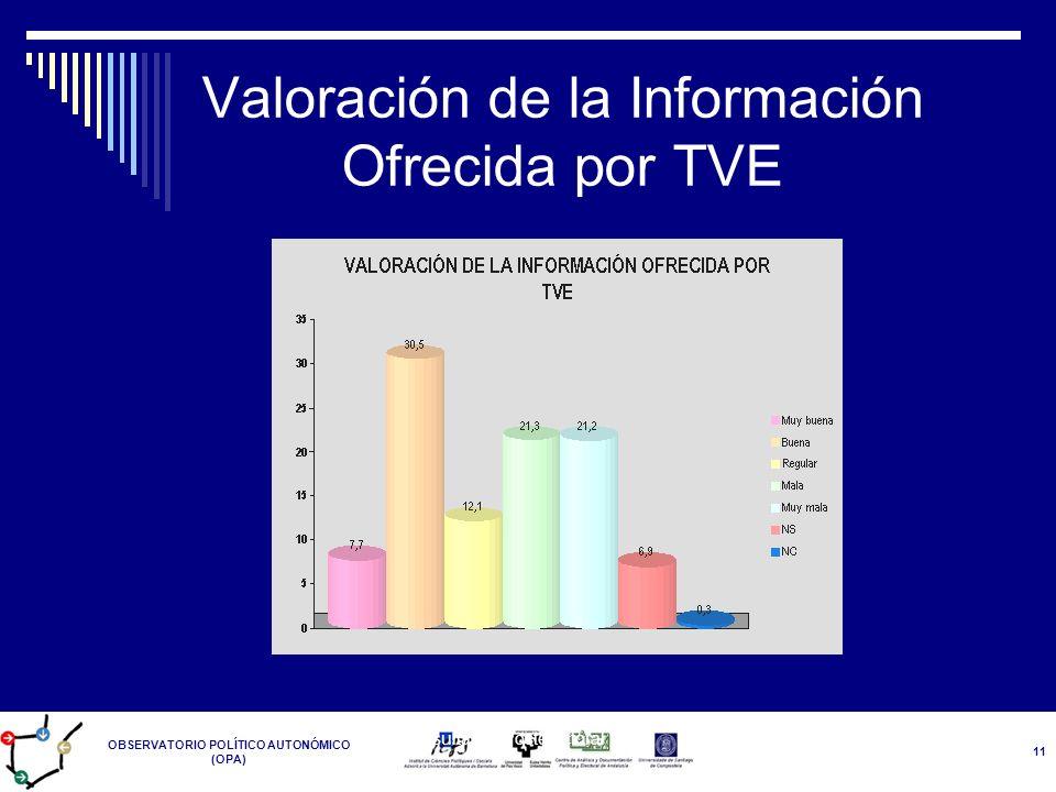 Valoración de la Información Ofrecida por TVE