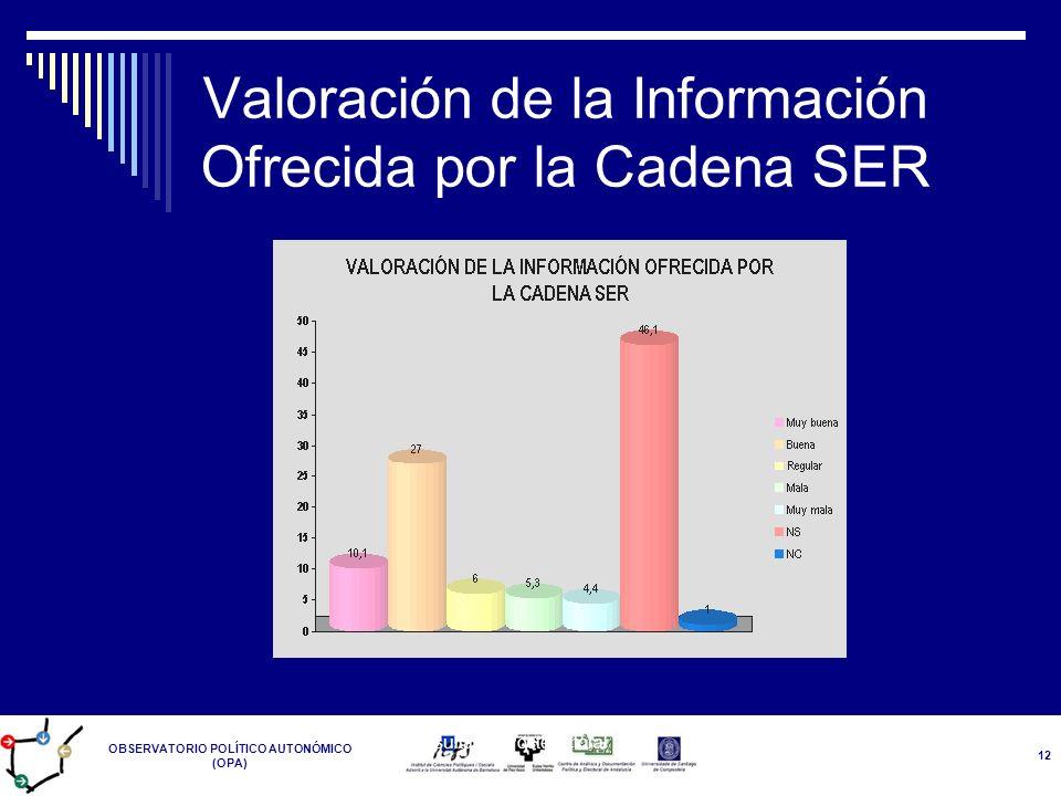 Valoración de la Información Ofrecida por la Cadena SER