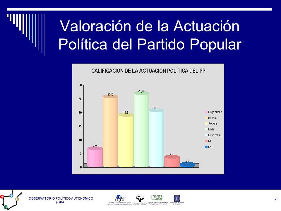 Valoración de la Actuación Política del Partido Popular
