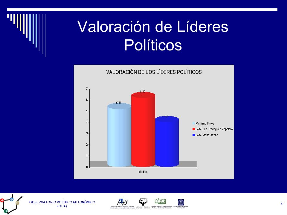 Valoración de Líderes Políticos