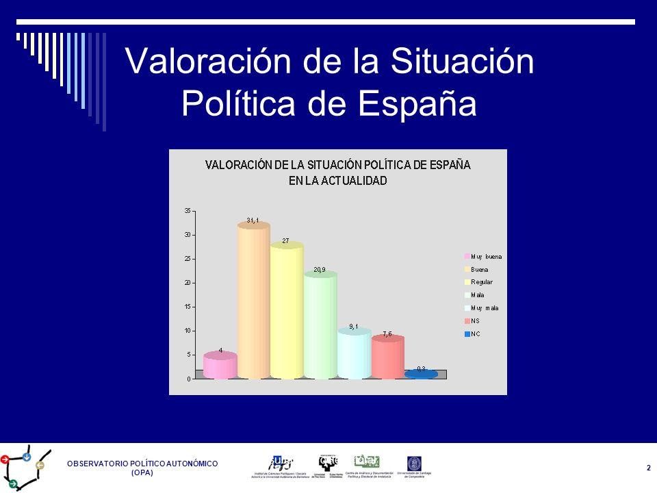 Valoración de la Situación Política de España