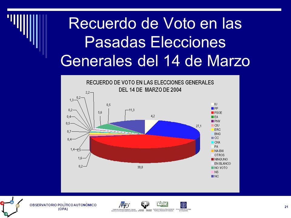 Recuerdo de Voto en las Pasadas Elecciones Generales del 14 de Marzo