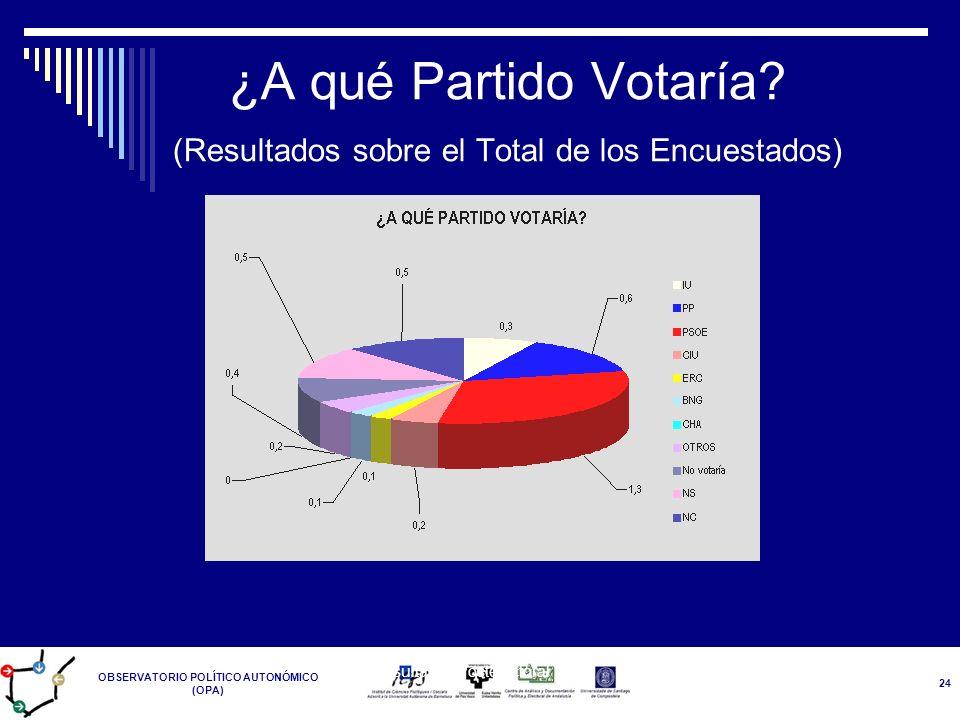 ¿A qué Partido Votaría (Resultados sobre el Total de los Encuestados)