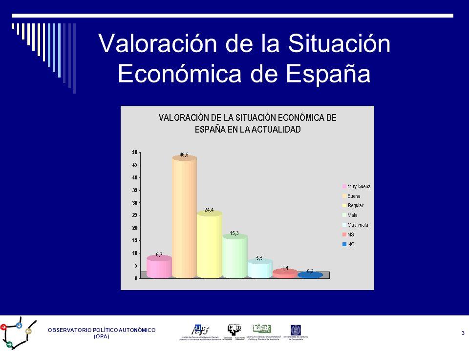 Valoración de la Situación Económica de España