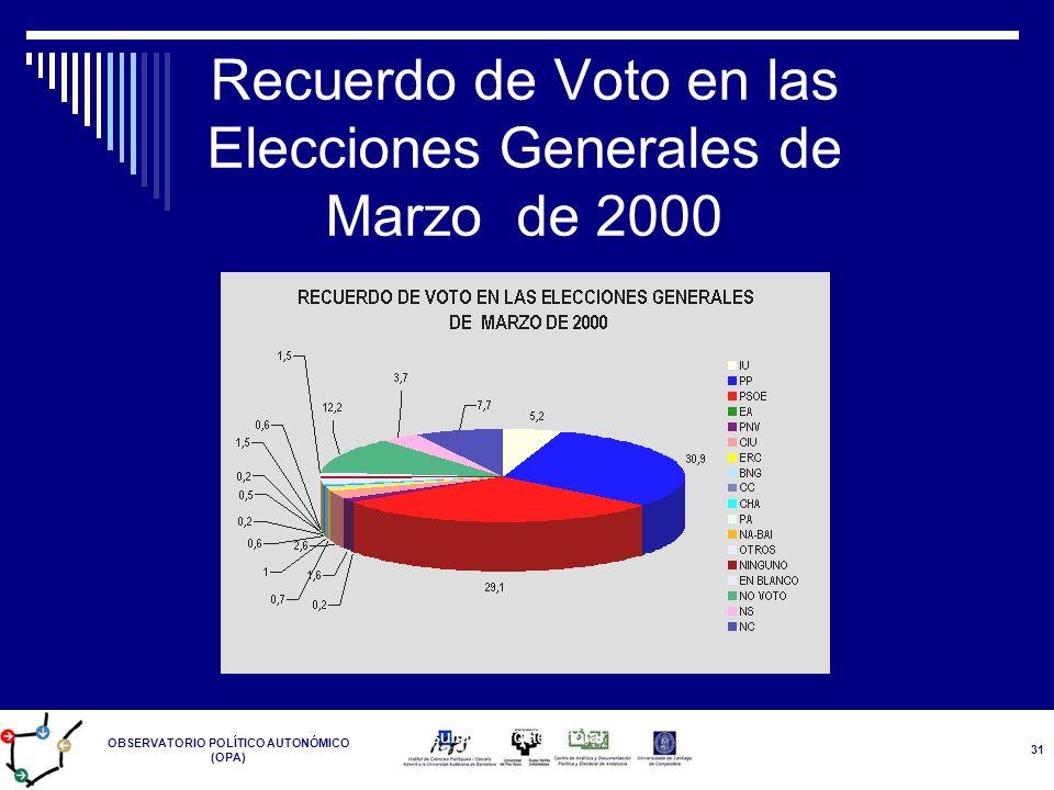 Recuerdo de Voto en las Elecciones Generales de Marzo de 2000