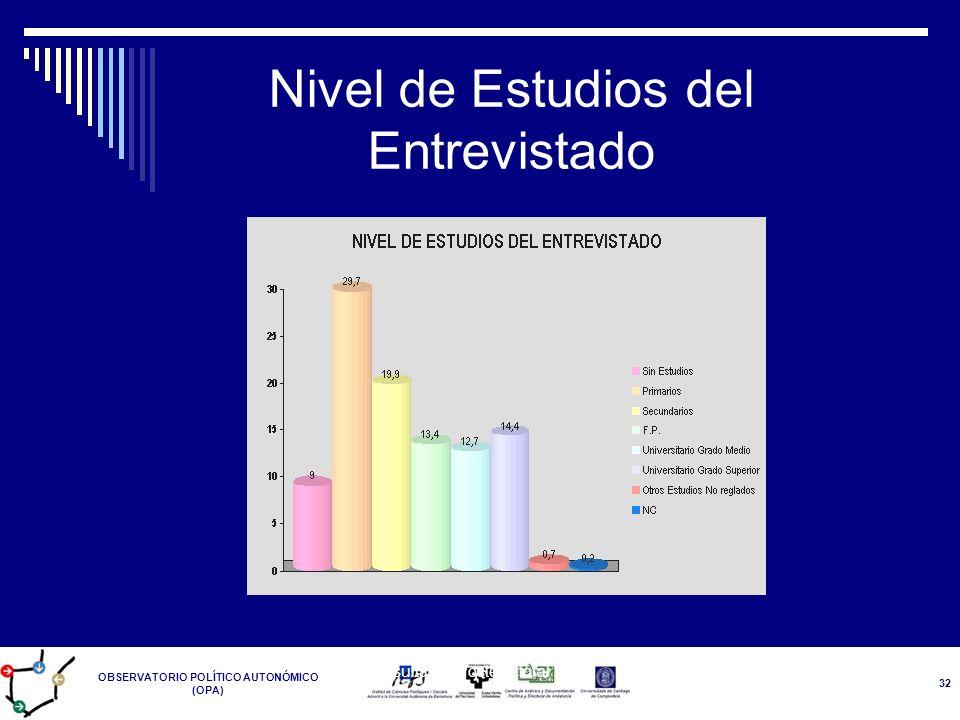 Nivel de Estudios del Entrevistado