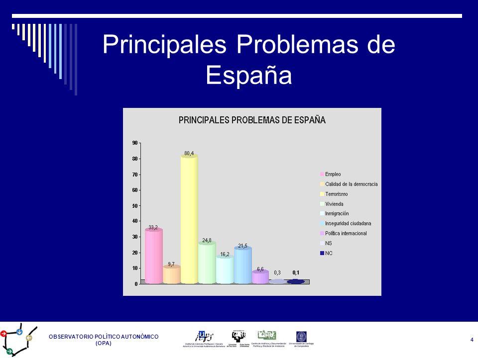 Principales Problemas de España