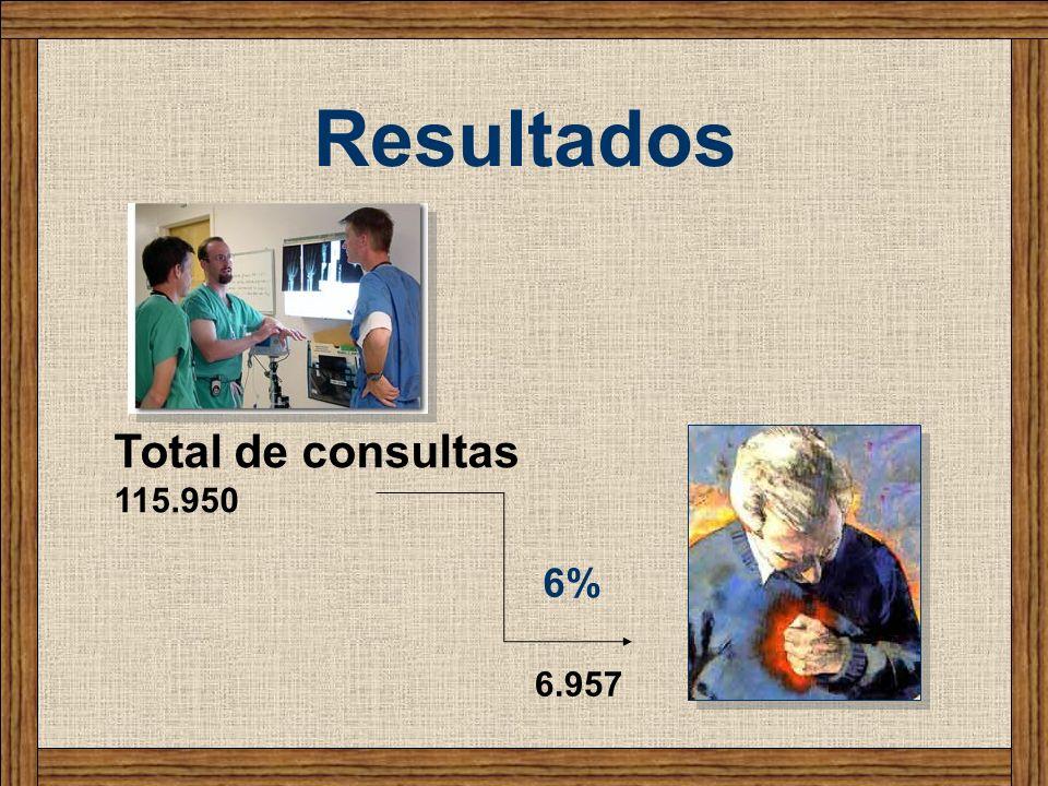 Resultados Total de consultas 115.950 6% 6.957