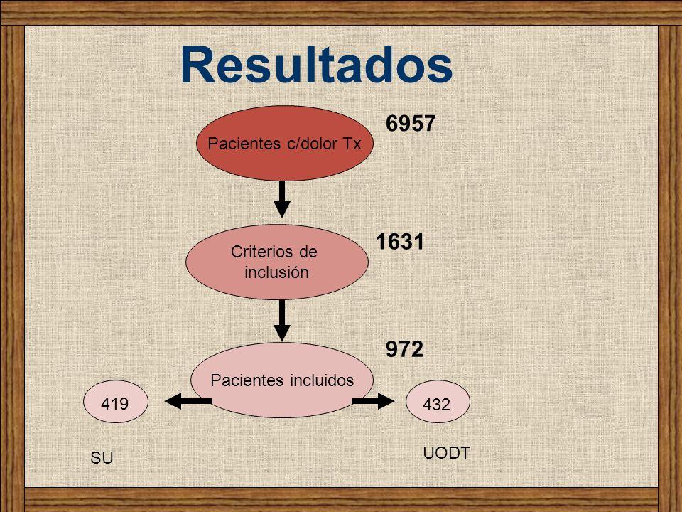 Resultados 6957 1631 972 Pacientes c/dolor Tx Criterios de inclusión