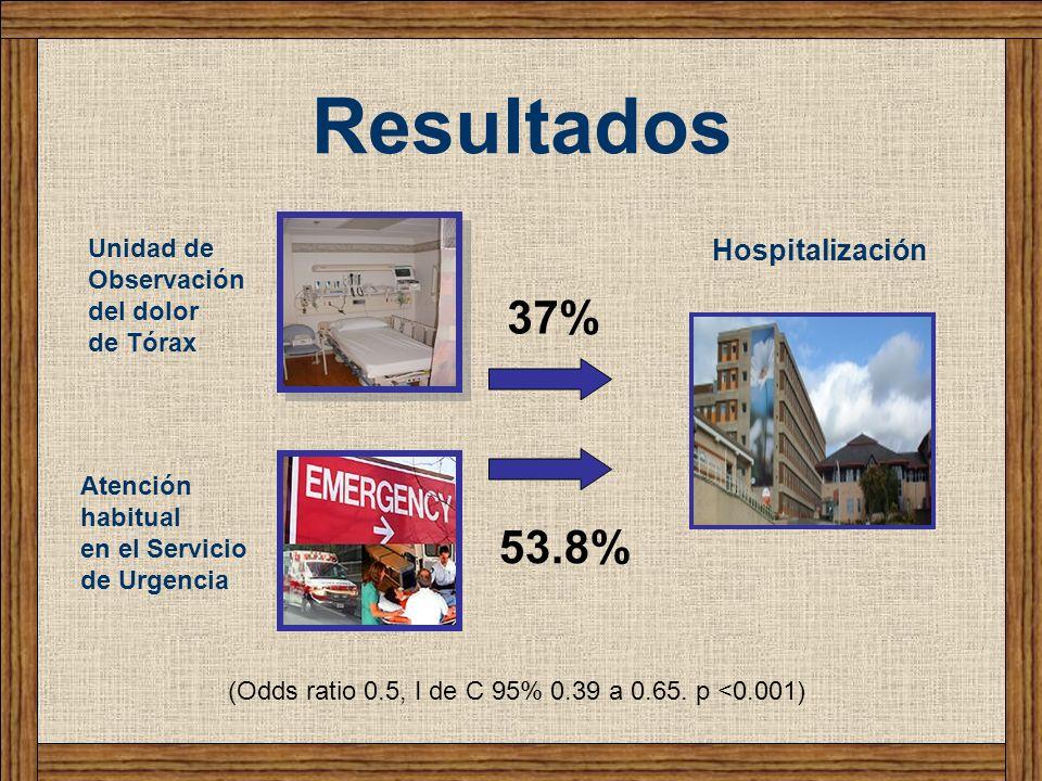 Resultados 37% 53.8% Hospitalización Unidad de Observación del dolor