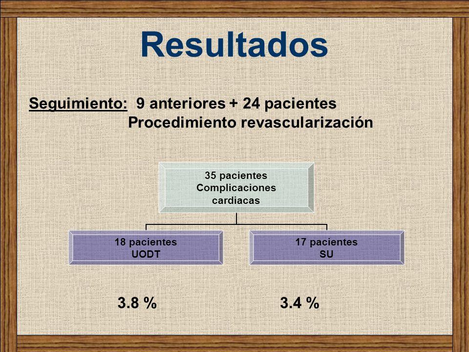 Resultados Seguimiento: 9 anteriores + 24 pacientes