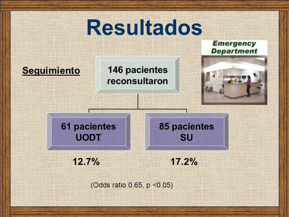 Resultados Seguimiento 12.7% 17.2% (Odds ratio 0.65, p <0.05)