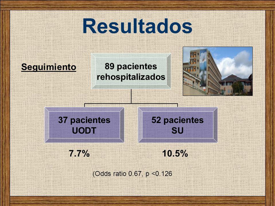 Resultados Seguimiento 7.7% 10.5% (Odds ratio 0.67, p <0.126