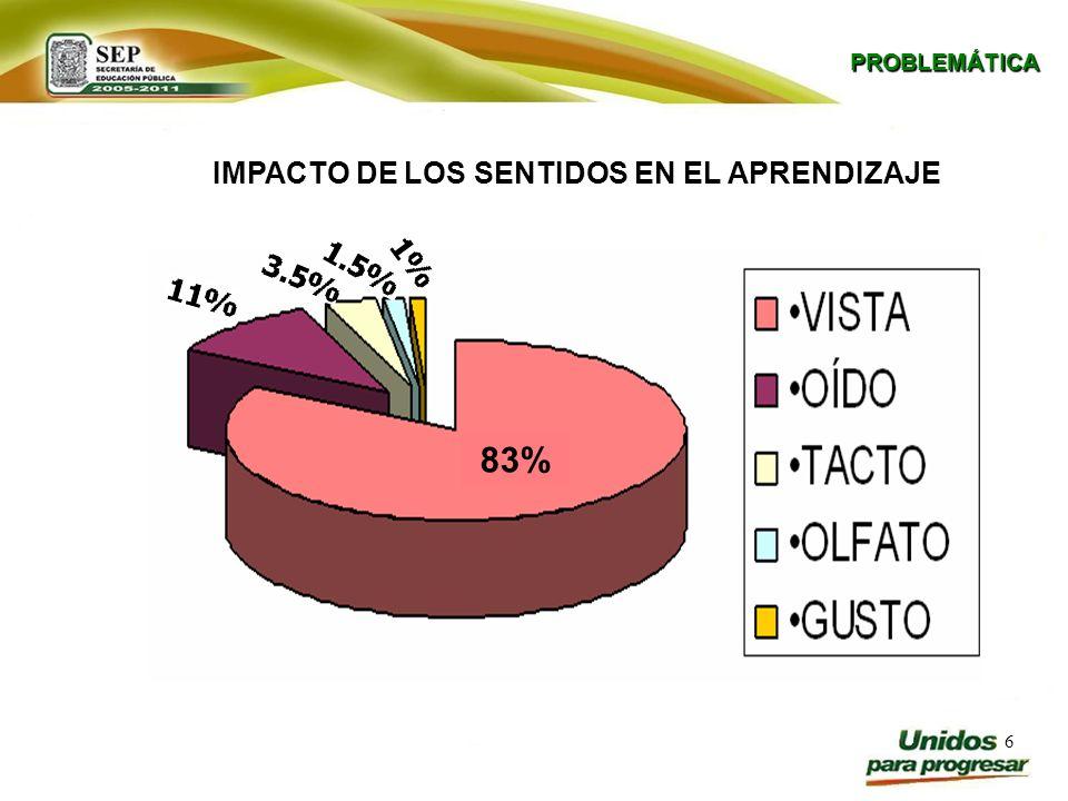 IMPACTO DE LOS SENTIDOS EN EL APRENDIZAJE