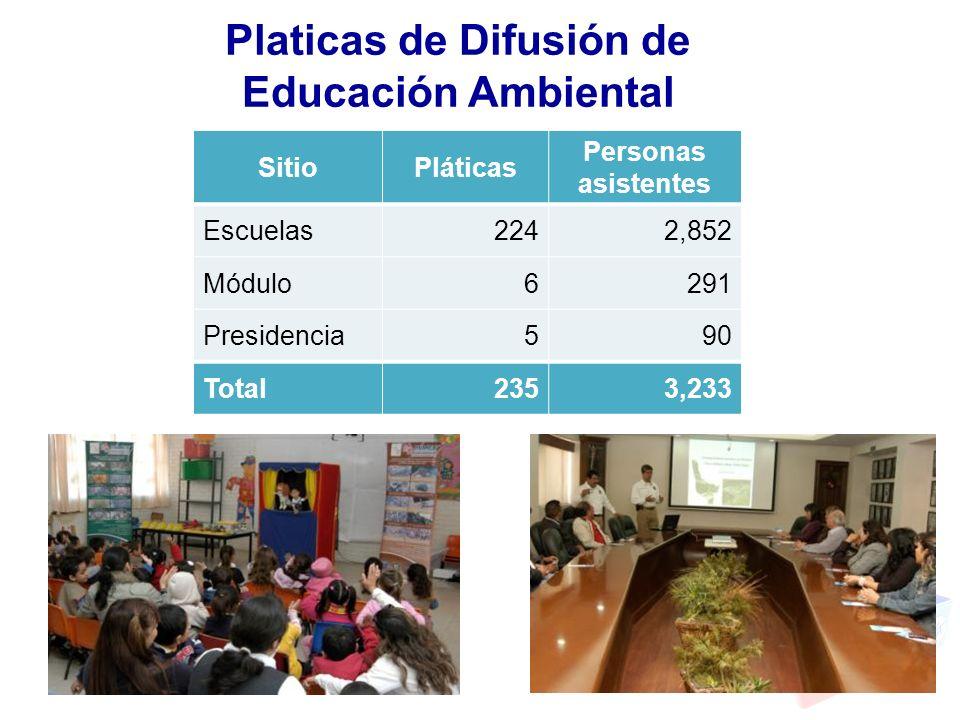 Platicas de Difusión de Educación Ambiental
