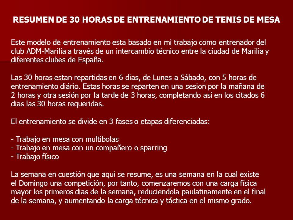 RESUMEN DE 30 HORAS DE ENTRENAMIENTO DE TENIS DE MESA